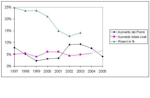 I premi del 2005 delle casse malattia: Il prossimo anno si paga meno per i bambini