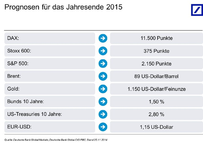 Deutsche Bank Kapitalmarktausblick 2015: Amerika führt, Europa stagniert