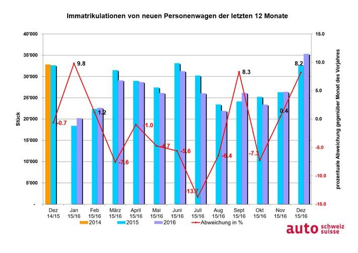 auto-schweiz: Hervorragender Schweizer Auto-Jahrgang 2016