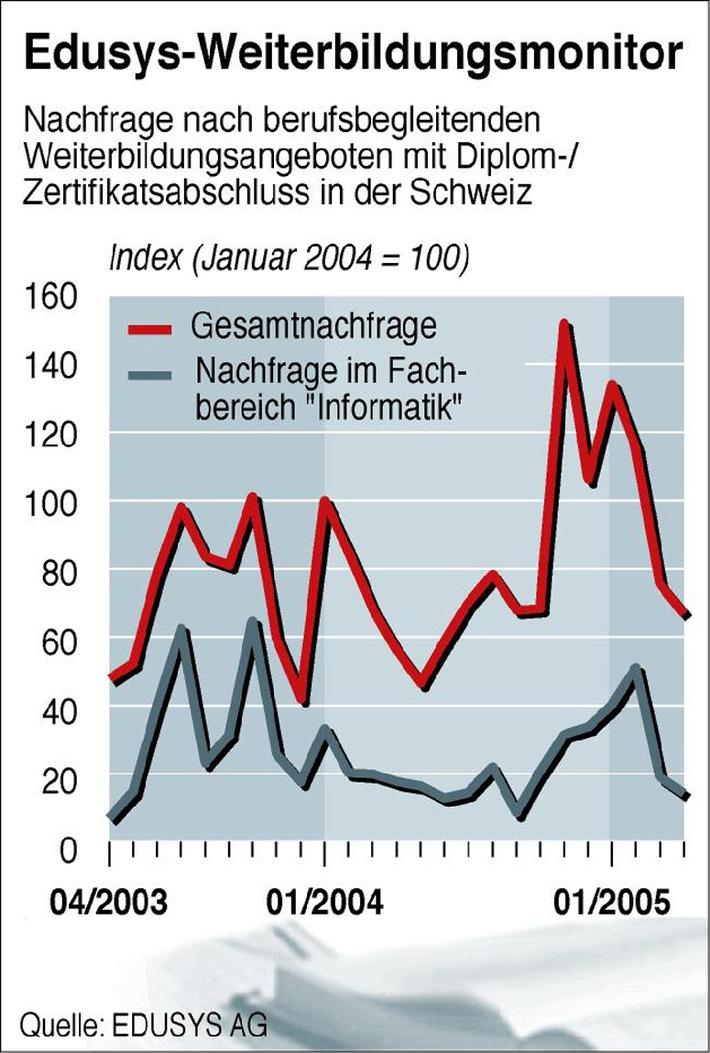 Weiterbildung in der Schweiz: War der Aufschwung nur ein Strohfeuer?