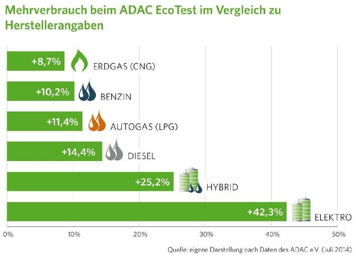 Kraftstoffverbrauch: Mit Erdgas den Mehrverbrauch am besten im Griff