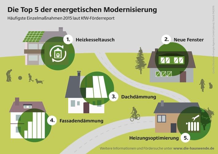 Die Top Fünf der energetischen Gebäudemodernisierung / Heizkesseltausch, Fenstererneuerung und Dämmung 2015 erneut am häufigsten gefördert