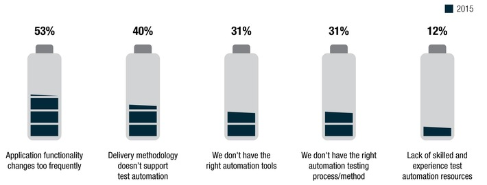 World Quality Report 2015: Unternehmen kämpfen mit dem hohen Tempo des technologischen Wandels / Customer Experience ist neben Sicherheit die treibende Kraft für Testing