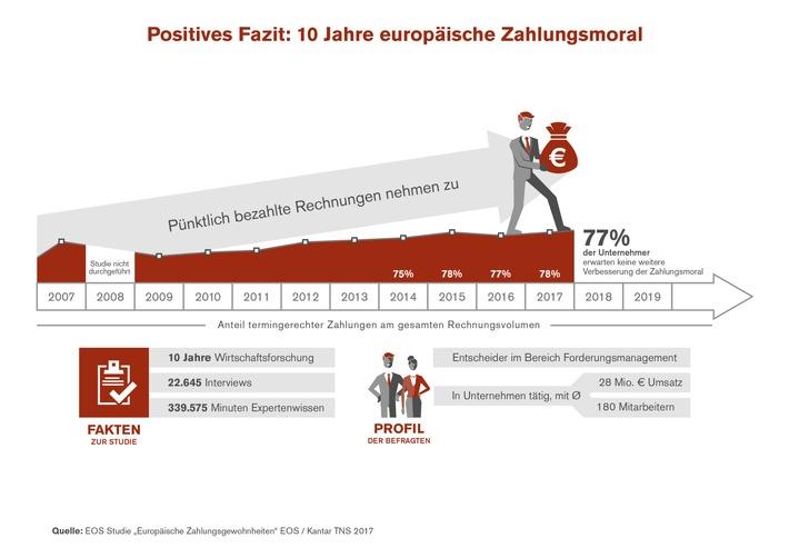 Nach 10 Jahren positiver Entwicklung: Zahlungsmoral in Europa verbessert sich nicht weiter