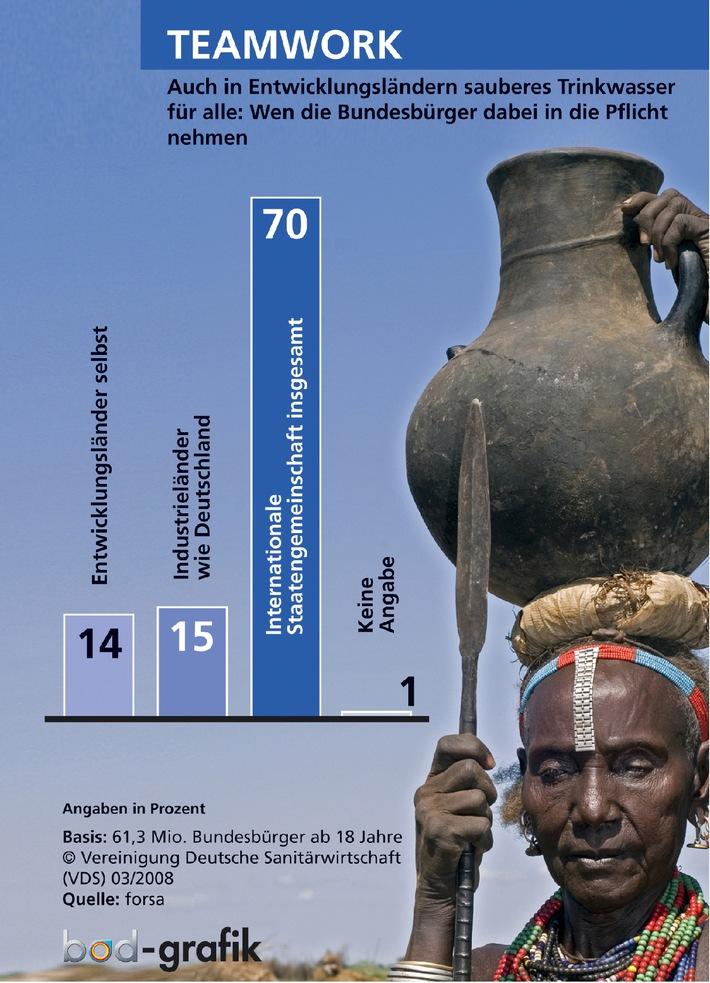"""Brisantes Mega-Thema """"Wasser"""": Wie die Bundesbürger urteilen, reagieren und irren"""
