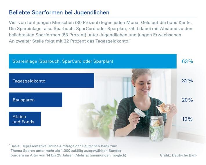 Deutsche Bank-Umfrage zum Internationalen Tag der Jugend am 12.August: Sparquote bei Jugendlichen weiterhin auf sehr hohem Niveau