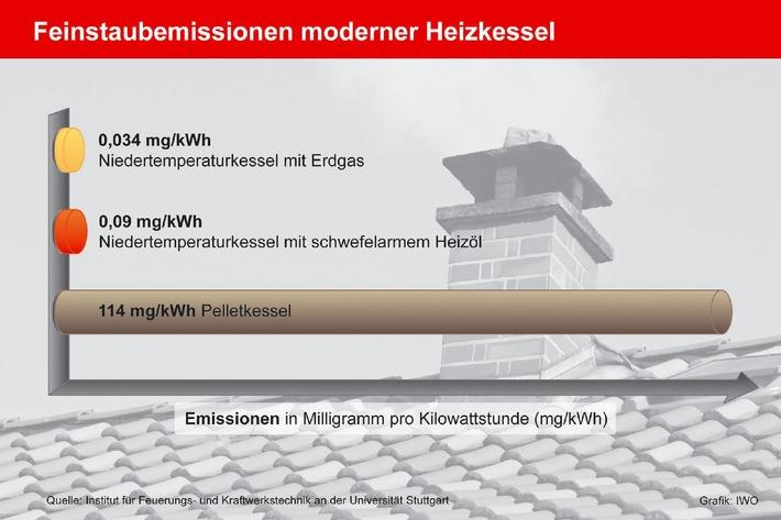 Ölheizung überzeugt mit sehr guten Emissionswerten (mit Bild) / Studie der Universität Stuttgart zum Feinstaubausstoß von Heizkesseln