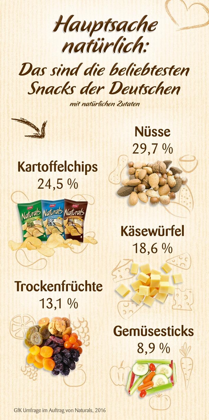 Der Deutschen liebste Snacks: Worauf es den Bundesbürgern bei Chips & Co ankommt