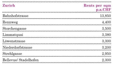 Location Group Research: Nouveaux loyers records (13'850 francs) dans la Bahnhofstrasse de Zurich