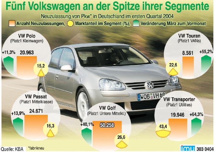 Fünf Volkswagen an der Spitze ihrer Segmente