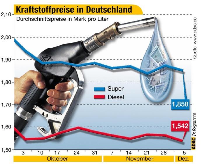 Krafststoffpreise in Deutschland