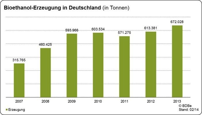 Produktion von Bioethanol im Jahr 2013 deutlich gestiegen