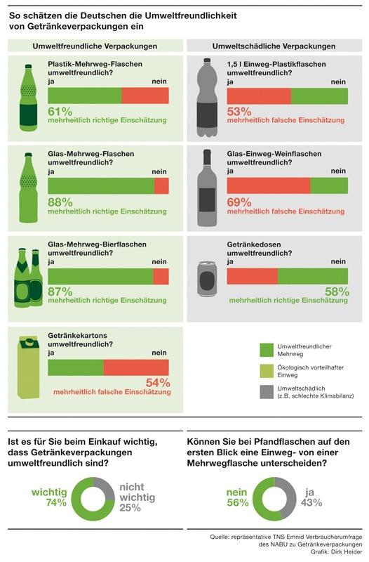 NABU-Umfrage: Verbraucher wollen umweltfreundliche Getränkeverpackungen