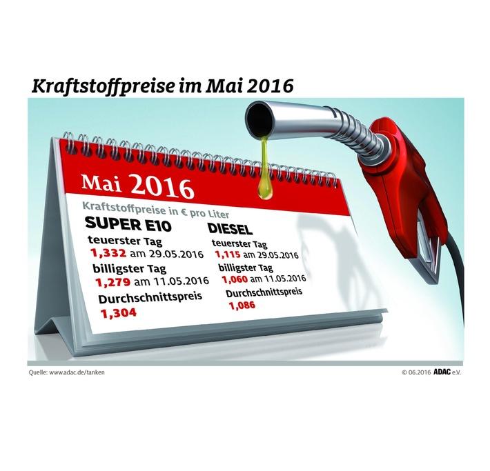Mai teuerster Tank-Monat des Jahres / Verursacher ist der deutlich gestiegene Ölpreis
