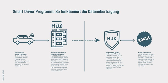 """Telematik: Mit dem """"Smart Driver Programm"""" belohnt die HUK-COBURG sicheres Autofahren"""