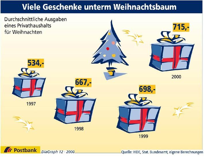 Viele Geschenke unterm Weihnachtsbaum
