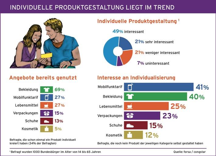 Mobilfunk schlägt Outfit - Trendstudie zu individuellen Wunschprodukten / congstar Studie zeigt: Individuelle Produktgestaltung liegt im Trend