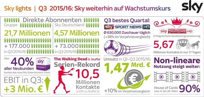 Sky Deutschland Ergebnisse Q3 2015/16:  4,57 Millionen Kunden, zweistelliges Umsatzwachstum, operativer Gewinn von 3 Millionen EUR