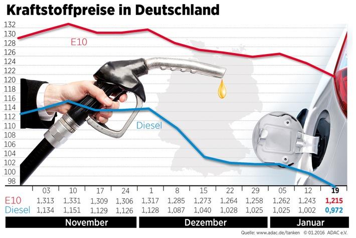 Kraftstoffpreise sacken erneut deutlich ab / Ölpreis auf niedrigstem Stand seit zwölf Jahren