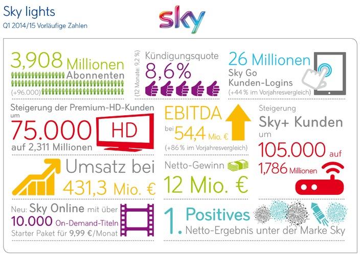 Sky Deutschland: Vorläufiges Ergebnis 1. Quartal 2014/15 Weiterhin starkes Kunden- und EBITDA-Wachstum führt zu positivem Nettoergebnis