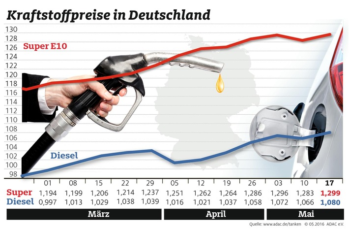 Nach kurzer Erholung steigt Benzinpreis wieder / Diesel kostet 1,4 Cent mehr als in der Vorwoche / Für Super E10 müssen Autofahrer 1,6 Cent mehr bezahlen