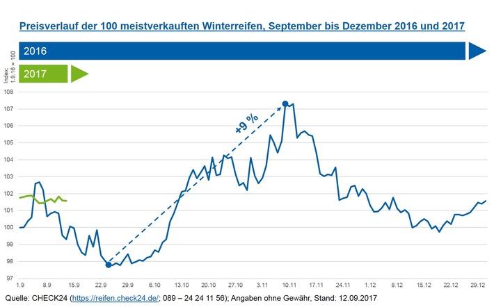 in Winterreifen frühzeitig kaufen - Preisanstieg ab Oktober erwartet