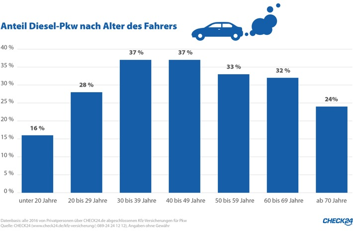 Kfz-Versicherung: Jung und Alt lässt Diesel kalt