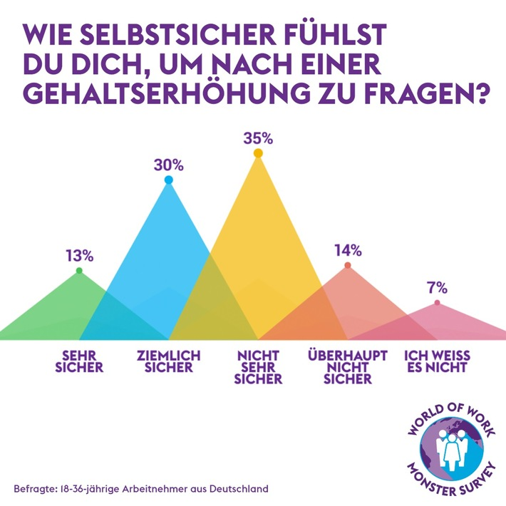 "Millennial-Mythen - ""World of Work""-Studie von Monster deckt auf"