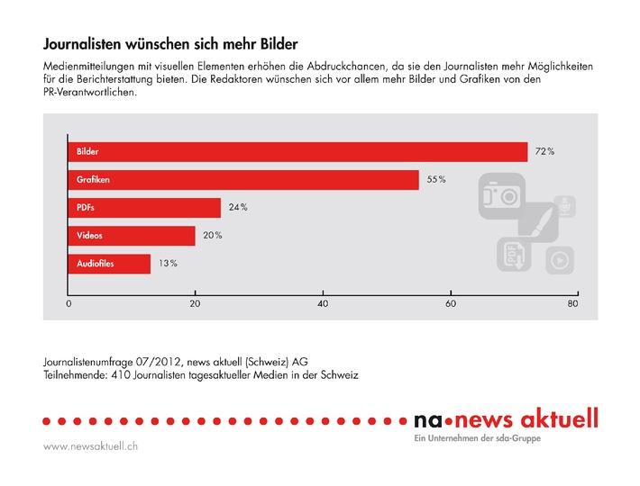 Umfrage von news aktuell: Journalisten wünschen sich mehr PR-Bilder (Bild)