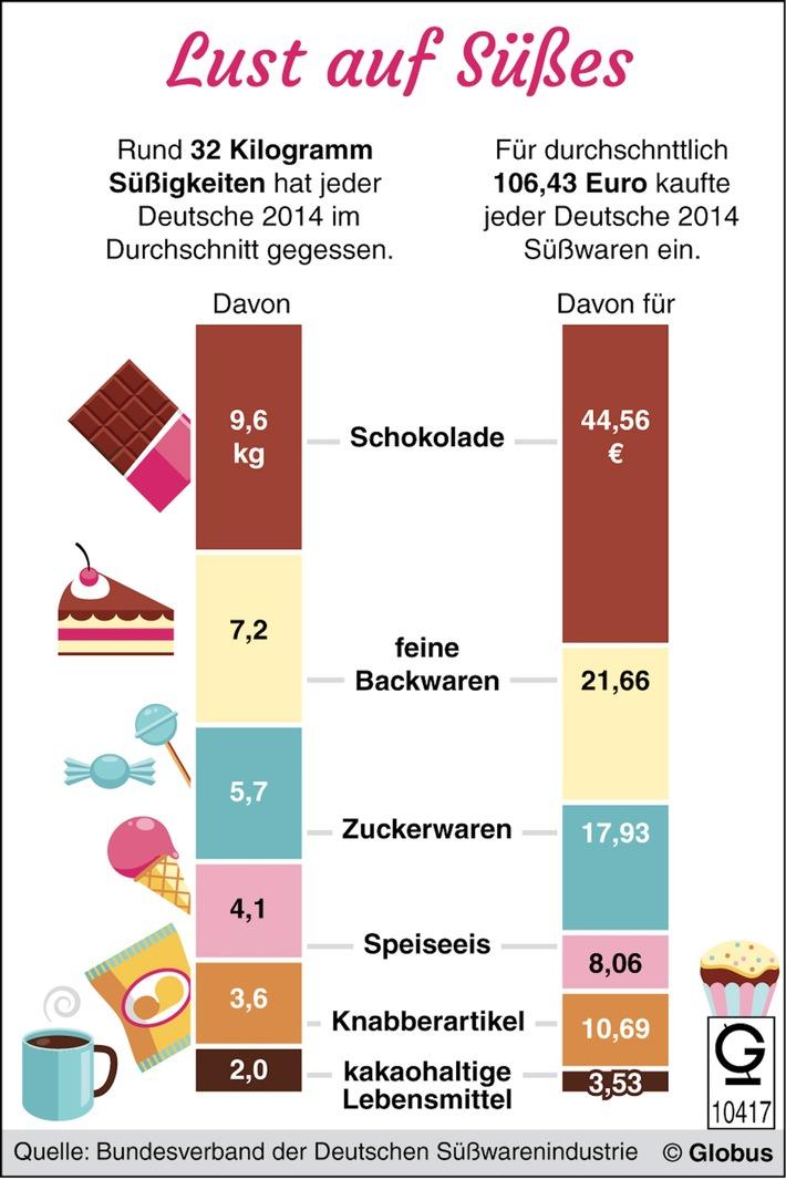 """""""Grafik des Monats"""" - Thema im September: Deutschlands Naschkatzen"""