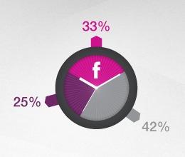 Facebook et les marques horlogères / Une étude inédite réalisée par Virtua