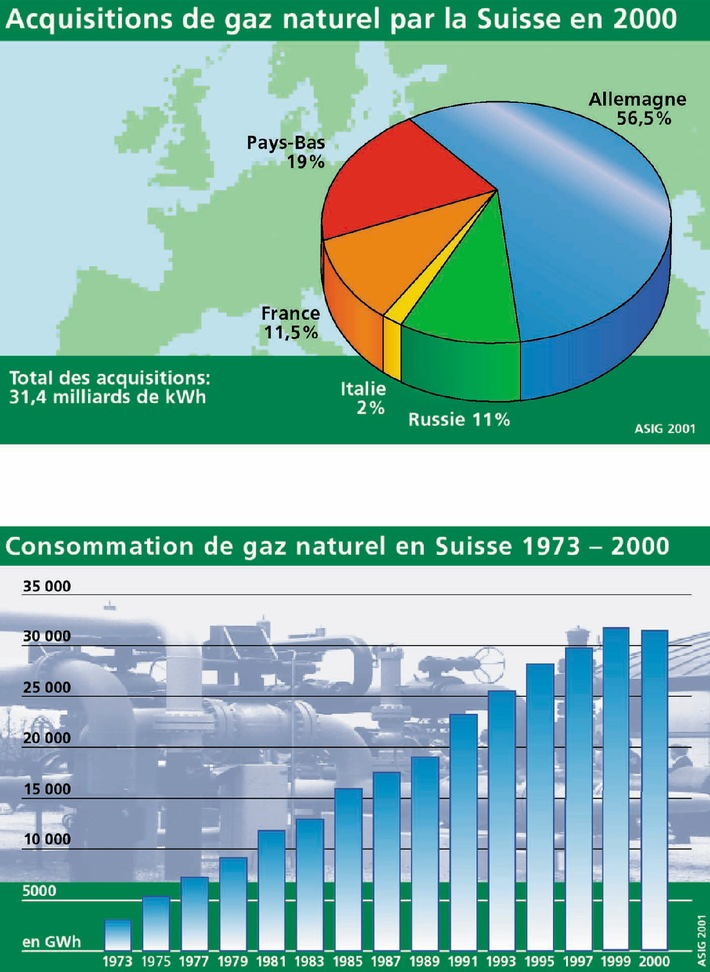 Gaz naturel en provenance d'Europe