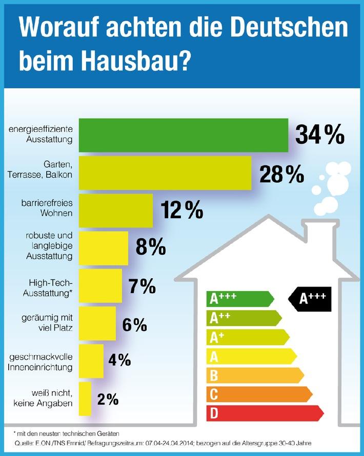E.ON Energie-Studie 2014: Sind die Deutschen Designmuffel?
