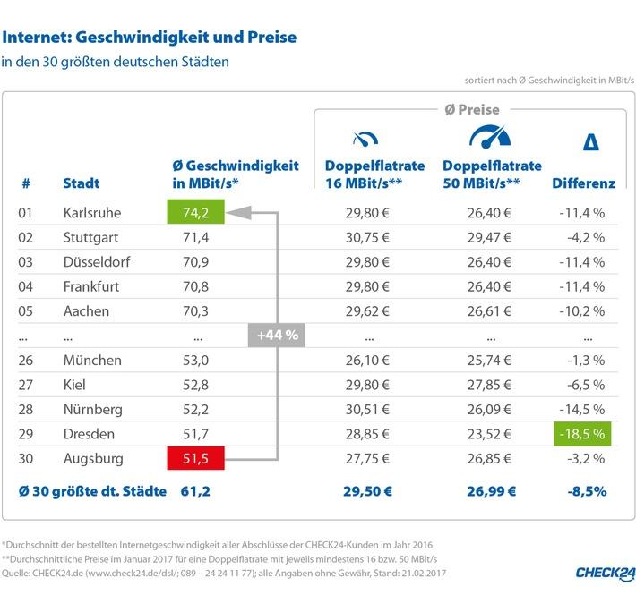 Karlsruher surfen am schnellsten im Internet - Augsburger am langsamsten