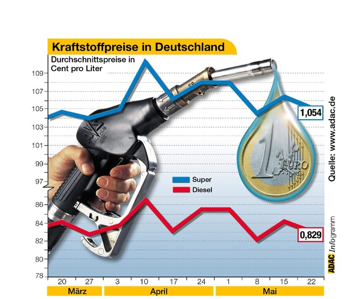 Kraftstoffpreise in Deutschland
