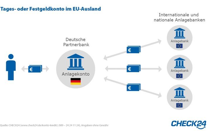 CHECK24.de vergleicht zinsstarke Geldanlagen aus dem EU-Ausland
