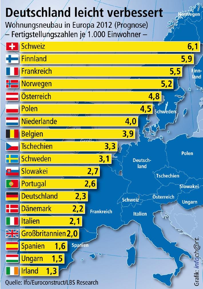 Deutscher Wohnungsbau holt auf / 2012 nicht mehr am europäischen Tabellenende - Die meisten Nachbarn bauen aber weit mehr - Bis 2014 bei uns 16 Prozent mehr Fertigstellungen prognostiziert (mit Bild)