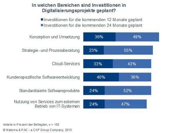 Studie zur digitalen Transformation von Materna und PAC belegt hohe Veränderungsbereitschaft deutscher Unternehmen