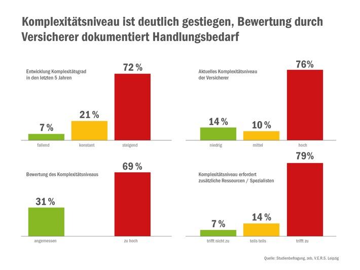 Studie von zeb und V.E.R.S. Leipzig: Komplexitätsgrad in der Versicherungswirtschaft in den letzten fünf Jahren deutlich gestiegen - Branche braucht neues Denken und Handeln