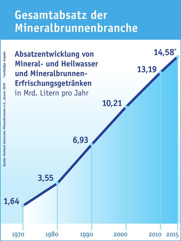 Mineralbrunnenbranche: Die Deutschen lieben ihr Mineralwasser