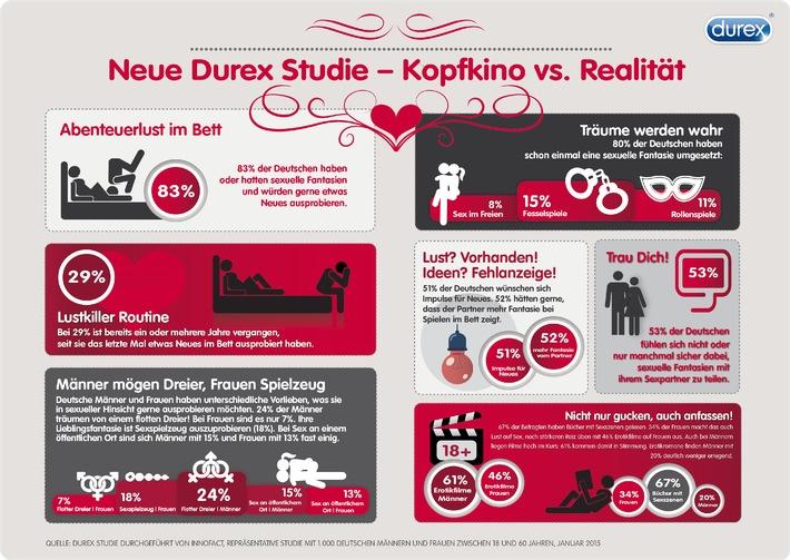 Eine neue Studie von Durex ergab: 83% aller Befragten haben oder hatten sexuelle Fantasien und würden gerne etwas Neues im Schlafzimmer ausprobieren - oder auch außerhalb der eigenen vier Wände!