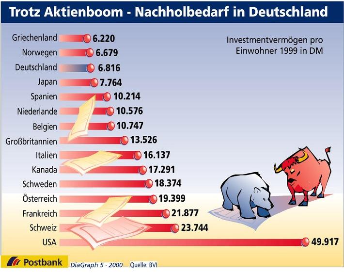 Trotz Aktienboom - Nachholbedarf in Deutschland