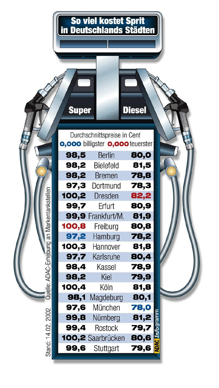 Kraftstoffkosten im Februar / ADAC: Wettbewerb verändert bundesweites Preisgefüge