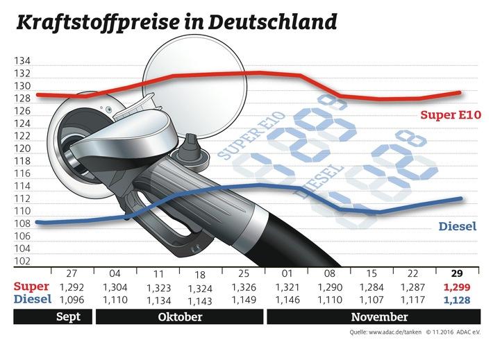 Erneuter Anstieg bei den Kraftstoffpreisen / Benzin und Diesel reagieren nicht auf rückläufigen Ölpreis