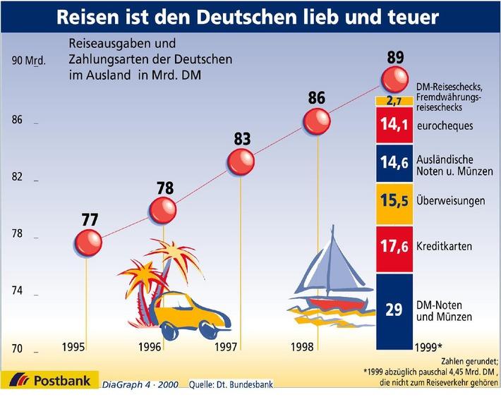 Reisen ist den Deutschen lieb und teuer