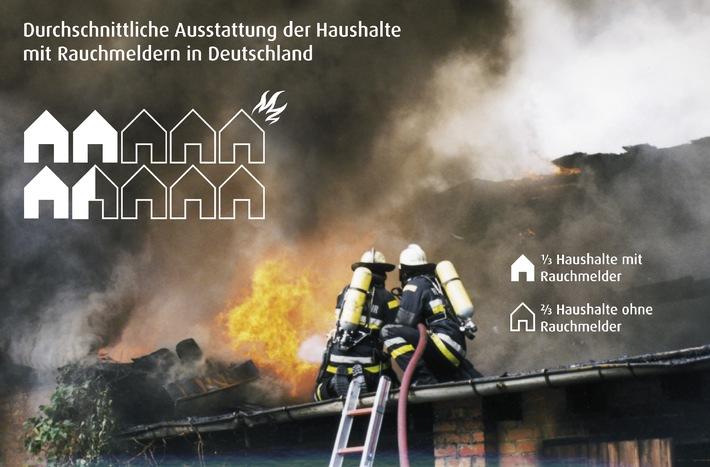 Haushalte in Mecklenburg-Vorpommern sicherer als in Bayern / Insgesamt sind noch fast 2/3 aller deutschen Haushalte ohne lebensrettende Rauchmelder / Traurige Schlusslichter sind Sachsen und Berlin