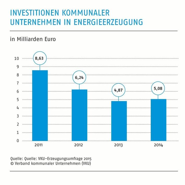 Neue Zahlen zum kommunalen Kraftwerkspark / Stadtwerkeinvestitionen sind auf Umbau der Erzeugung ausgerichtet