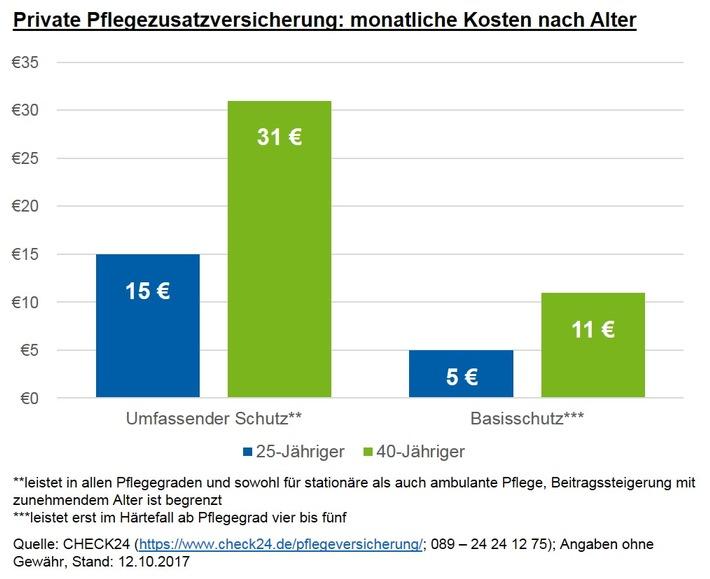 Private Pflegeversicherung: leistungsstarke Absicherung ab 15 Euro monatlich