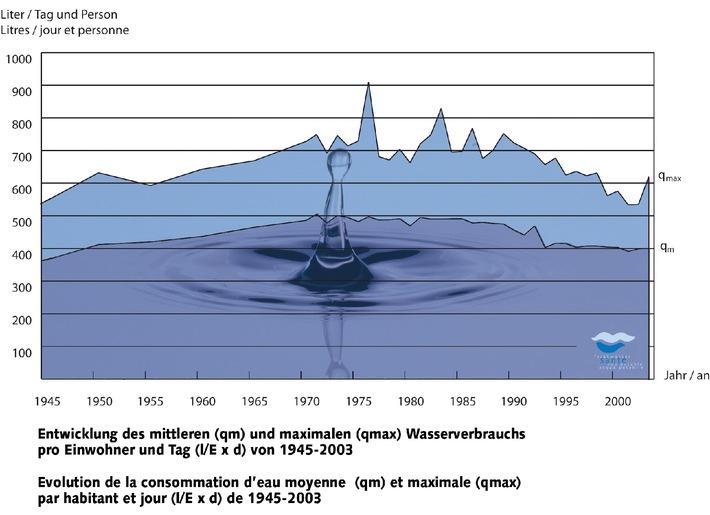 Journée mondiale de l'Eau 2005 - Consommation d'eau: diminution constante