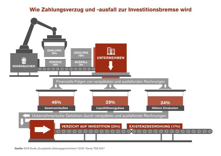 """EOS Studie """"Europäische Zahlungsgewohnheiten"""" 2017 / Investitionsbremse Zahlungsmoral: Fehlende Zahlungen blockieren Investitionen"""